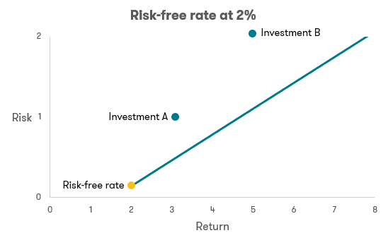 Risk-free rate at 2%