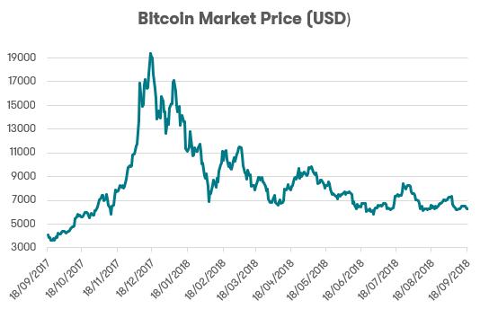 bitcoin market aud