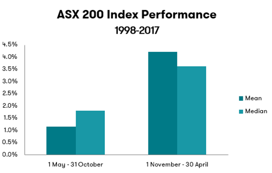 ASX 200 Performance - Sell in May Theory