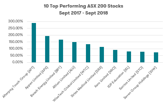 Top 10 ASX 200 stocks