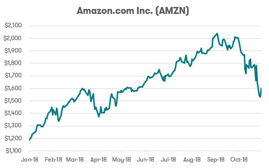 FAANG stocks - Amazon