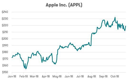 FAANG Stock - Apple
