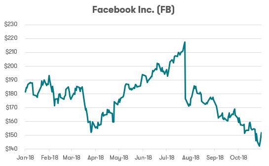 FAANG stocks - Facebook
