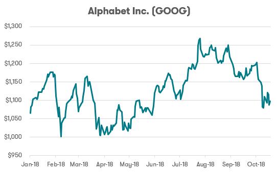 FAANG stocks - Google