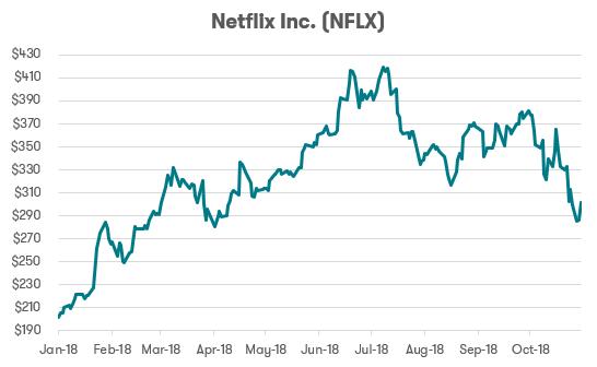 FAANG stocks - Netflix