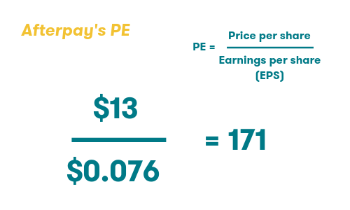 Afterpay's PE