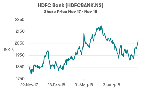 Investing in India HDFC Bank