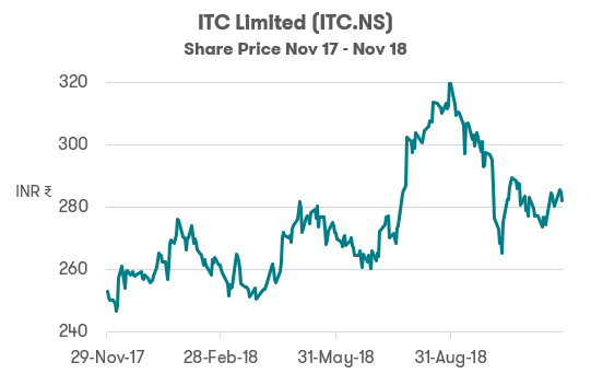 Investing in India ITC Limited