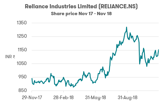 Investing in India Reliance