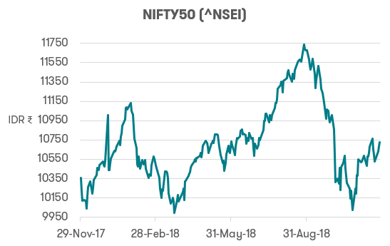 Investing in India - NIFTY50