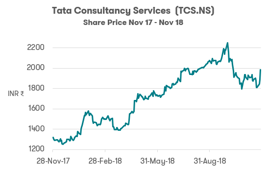Investing in India TCS
