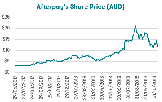 Afterpay A Lesson In Stock Valuations Canstar