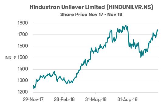 Investing in India - Hindustan Unilever