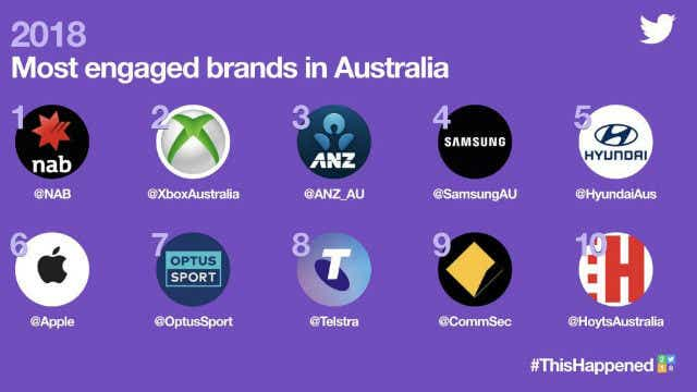 Twitter most engaged brands