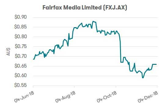 nine-fairfax merger fairfax share price