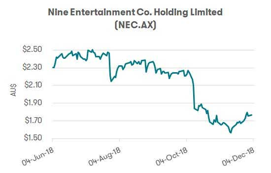 Nine and Fairfax Merger - Nine Share Price