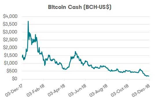 Cryptocurrency - Bitcoin Cash performance