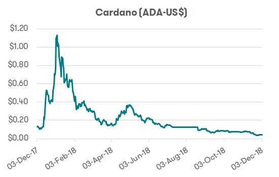 Cryptocurrency - Cardano