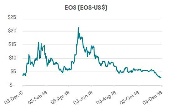 Cryptocurrency - EOS performance