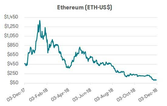 Cryptocurrency - Ethereum performance