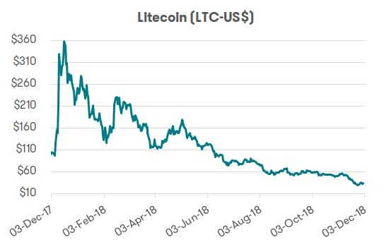 Cryptocurrency - Litecoin performance