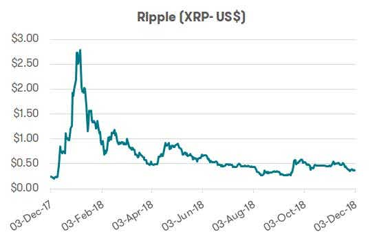 Cryptocurrencies - Ripple Performance
