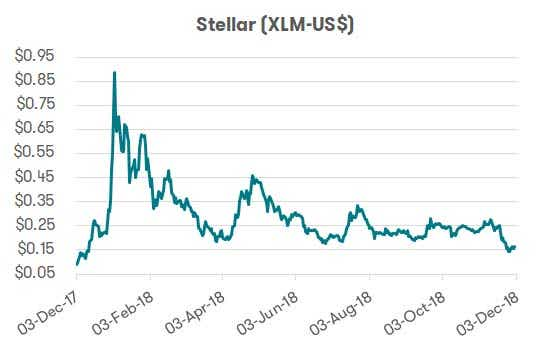 Cryptocurrency - Stellar performance
