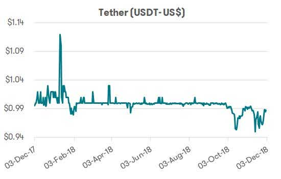Cryptocurrency - Tether