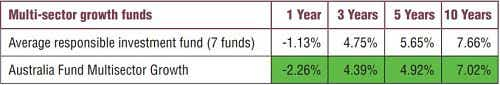Ethical funds vs. Multi sector funds