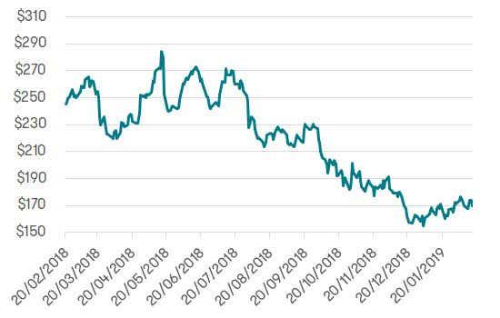 Investing in China - Baidu