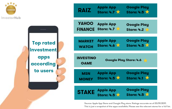 Top rated investment apps