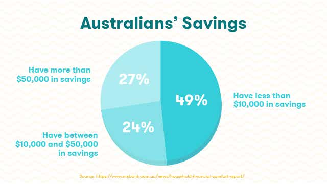 How much does the average Australian save