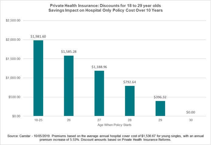 Health insurance age based discounts and savings impact over 10 years