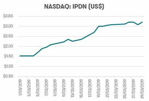 IPDN stocks- NASDAQ