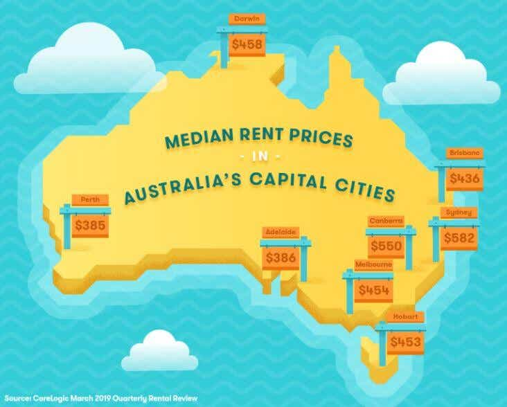 Rent prices in Australia - CoreLogic March 2019 Quarterly Rental Review
