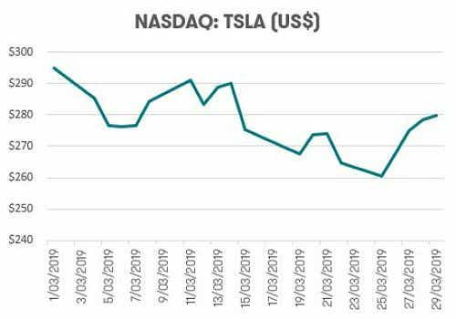 Tesla stocks performance