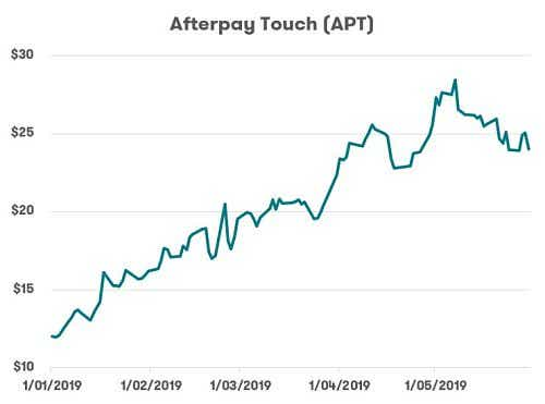 ASX Tech Stocks - Afterpay Touch