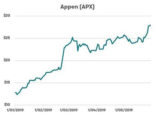ASX Technology stocks - Appen