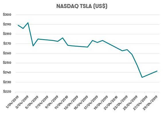 Telsa Share Price - April