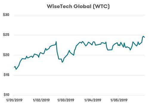 ASX Tech Stocks - WiseTech Global