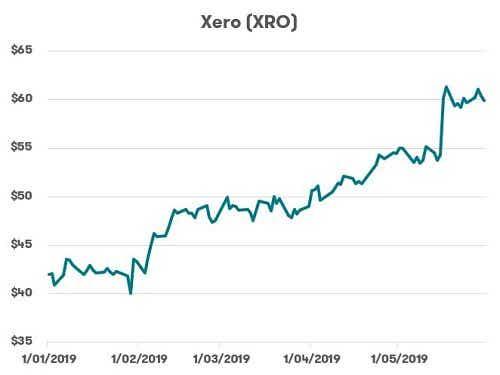 ASX Tech Stocks - Xero