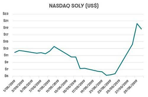 Soliton, Inc Share price in May
