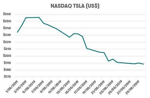 Telsa Share Price 2019