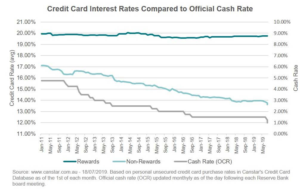 Average personal unsecured credit card rates