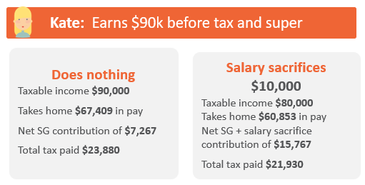 Energy Super Salary Sacrifice Example