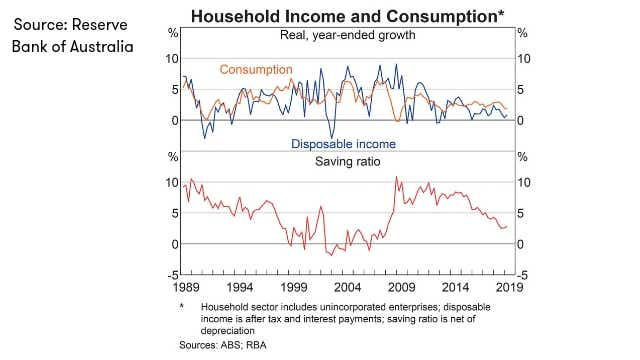 RBA_Household income and consumption_JULY_2019