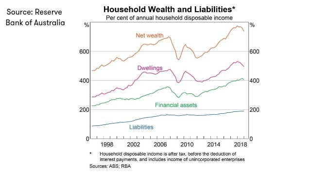 RBA_Household wealth and liabilities_JULY_2019