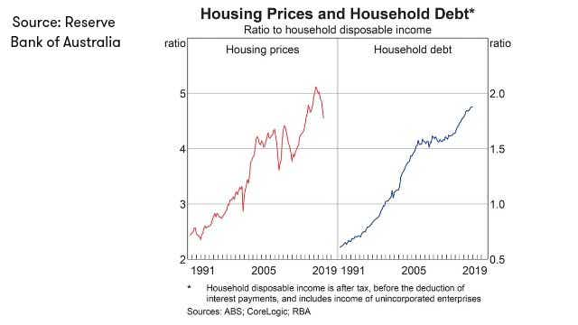 RBA_Housing prices and household debt_2019 (1)