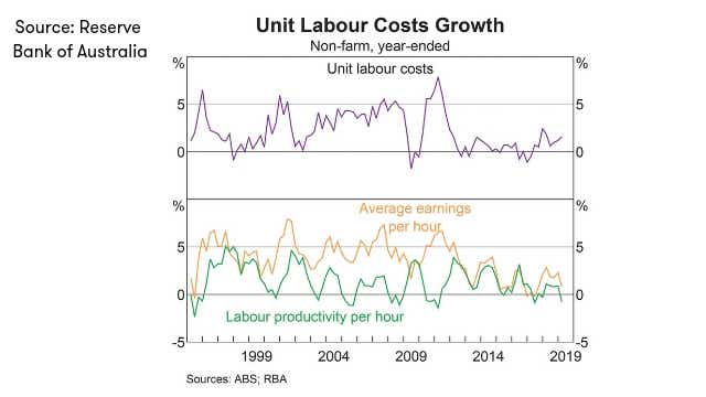 RBA_unit LABOUR_COSTS_GROWTH_JULY_2019