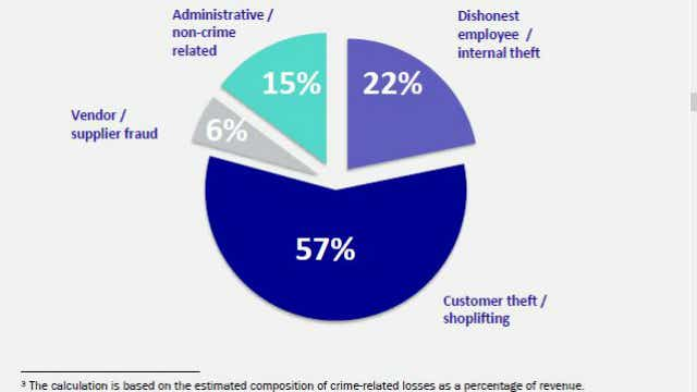 The costs of crime to retail companies.